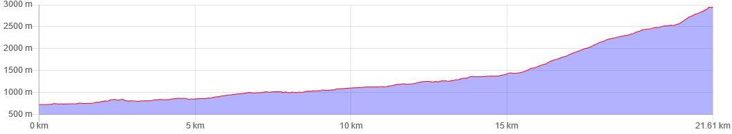 Höhendiagramm der Wanderung zur Zugspitze.