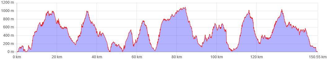 La Gomera GR 132 Höhenprofil.